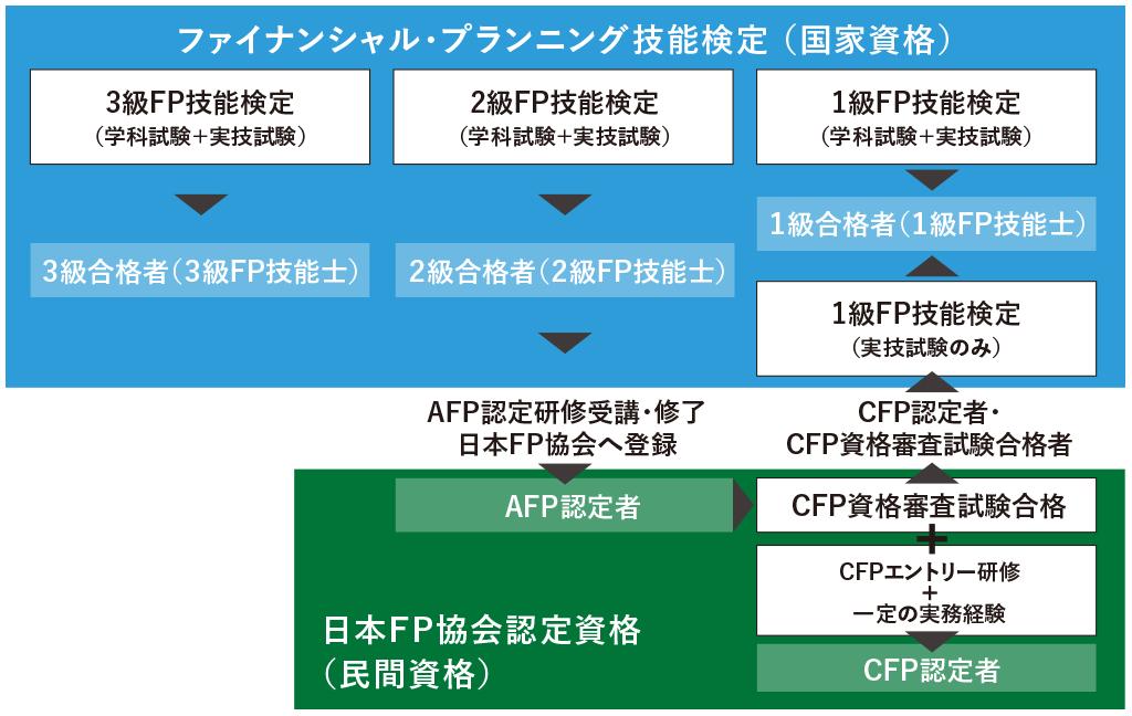 ファイナンシャルプランナー各資格の位置づけの図